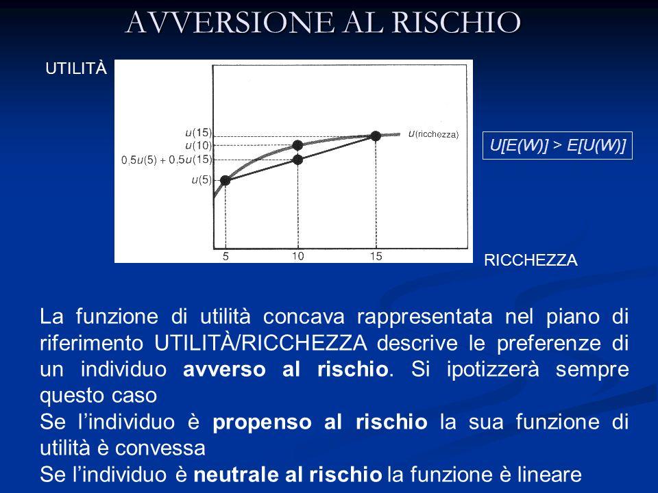 AVVERSIONE AL RISCHIO UTILITÀ. U[E(W)] > E[U(W)] RICCHEZZA.